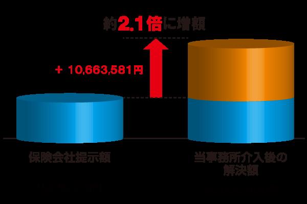 増額表 20170712.png