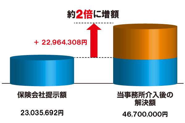 増額表 20170911.png